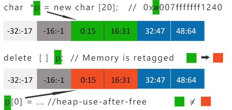 Memory Tagging Extension | Blog | SEQRED